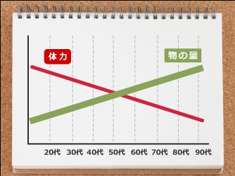 体力と片付けの関係を年齢別に表したグラフ。